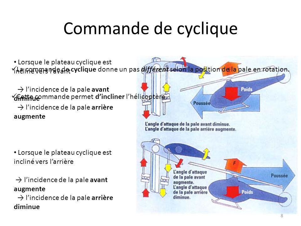 Commande de cyclique 8 La commande de cyclique donne un pas différent selon la position de la pale en rotation. Cette commande permet dincliner lhélic
