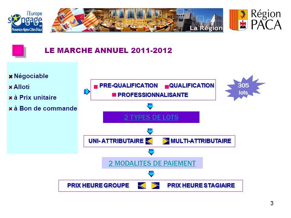 3 LE MARCHE ANNUEL 2011-2012 2 MODALITES DE PAIEMENT 2 TYPES D2 TYPES DE LOTS Négociable Alloti à Prix unitaire à Bon de commande PRIX HEURE GROUPE PRIX HEURE STAGIAIRE PRIX HEURE GROUPE PRIX HEURE STAGIAIRE UNI- ATTRIBUTAIRE MULTI-ATTRIBUTAIRE UNI- ATTRIBUTAIRE MULTI-ATTRIBUTAIRE PRE-QUALIFICATION QUALIFICATION PRE-QUALIFICATION QUALIFICATIONPROFESSIONNALISANTE 305 lots 2 MODALITES DE PAIEMENT PRIX HEURE GROUPE PRIX HEURE STAGIAIRE PRIX HEURE GROUPE PRIX HEURE STAGIAIRE UNI- ATTRIBUTAIRE MULTI-ATTRIBUTAIRE UNI- ATTRIBUTAIRE MULTI-ATTRIBUTAIRE 2 MODALITES DE PAIEMENT PRIX HEURE GROUPE PRIX HEURE STAGIAIRE PRIX HEURE GROUPE PRIX HEURE STAGIAIRE UNI- ATTRIBUTAIRE MULTI-ATTRIBUTAIRE UNI- ATTRIBUTAIRE MULTI-ATTRIBUTAIRE 2 TYPES D2 TYPES DE LOTS 2 MODALITES DE PAIEMENT PRIX HEURE GROUPE PRIX HEURE STAGIAIRE PRIX HEURE GROUPE PRIX HEURE STAGIAIRE UNI- ATTRIBUTAIRE MULTI-ATTRIBUTAIRE UNI- ATTRIBUTAIRE MULTI-ATTRIBUTAIRE PRE-QUALIFICATION QUALIFICATION PRE-QUALIFICATION QUALIFICATIONPROFESSIONNALISANTE 2 TYPES D2 TYPES DE LOTS 2 MODALITES DE PAIEMENT PRIX HEURE GROUPE PRIX HEURE STAGIAIRE PRIX HEURE GROUPE PRIX HEURE STAGIAIRE UNI- ATTRIBUTAIRE MULTI-ATTRIBUTAIRE UNI- ATTRIBUTAIRE MULTI-ATTRIBUTAIRE 305 lots PRE-QUALIFICATION QUALIFICATION PRE-QUALIFICATION QUALIFICATIONPROFESSIONNALISANTE 2 TYPES D2 TYPES DE LOTS 2 MODALITES DE PAIEMENT PRIX HEURE GROUPE PRIX HEURE STAGIAIRE PRIX HEURE GROUPE PRIX HEURE STAGIAIRE UNI- ATTRIBUTAIRE MULTI-ATTRIBUTAIRE UNI- ATTRIBUTAIRE MULTI-ATTRIBUTAIRE