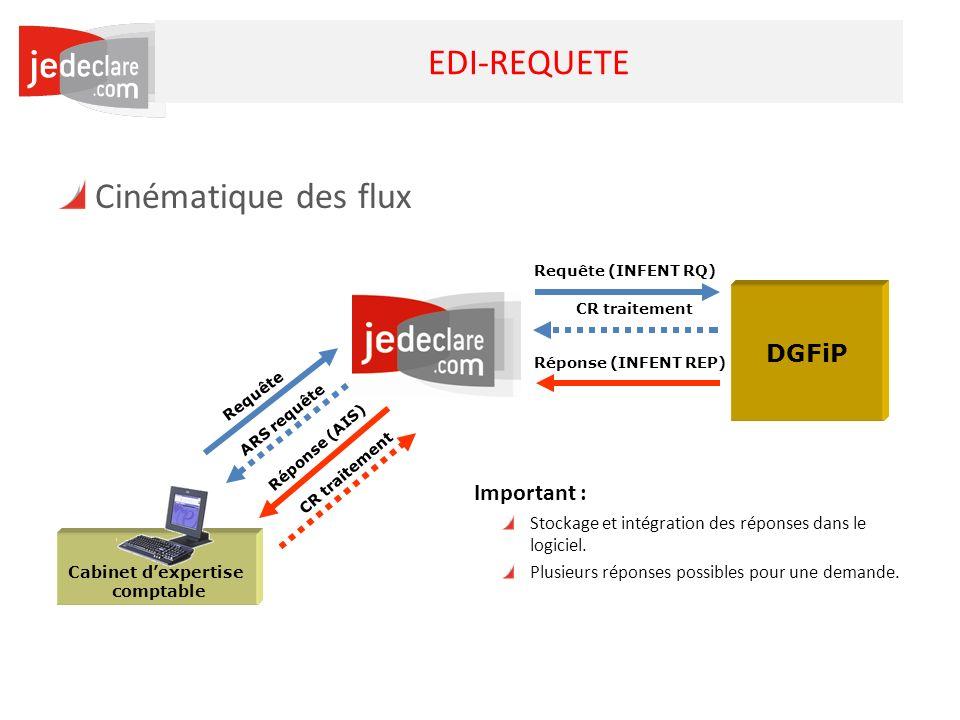 17 EDI-REQUETE Cinématique des flux Cabinet dexpertise comptable DGFiP Requête Réponse (INFENT REP) Requête (INFENT RQ) Réponse (AIS) ARS requête CR t