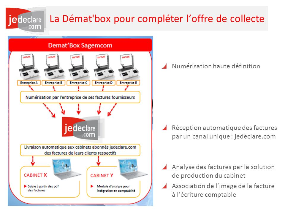 27 La Démat box pour compléter loffre de collecte Numérisation haute définition Réception automatique des factures par un canal unique : jedeclare.com Analyse des factures par la solution de production du cabinet Association de limage de la facture à lécriture comptable