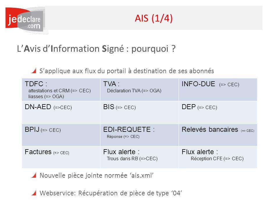 6 AIS (1/4) LAvis dInformation Signé : pourquoi ? Sapplique aux flux du portail à destination de ses abonnés Offre une information structurée sur le c