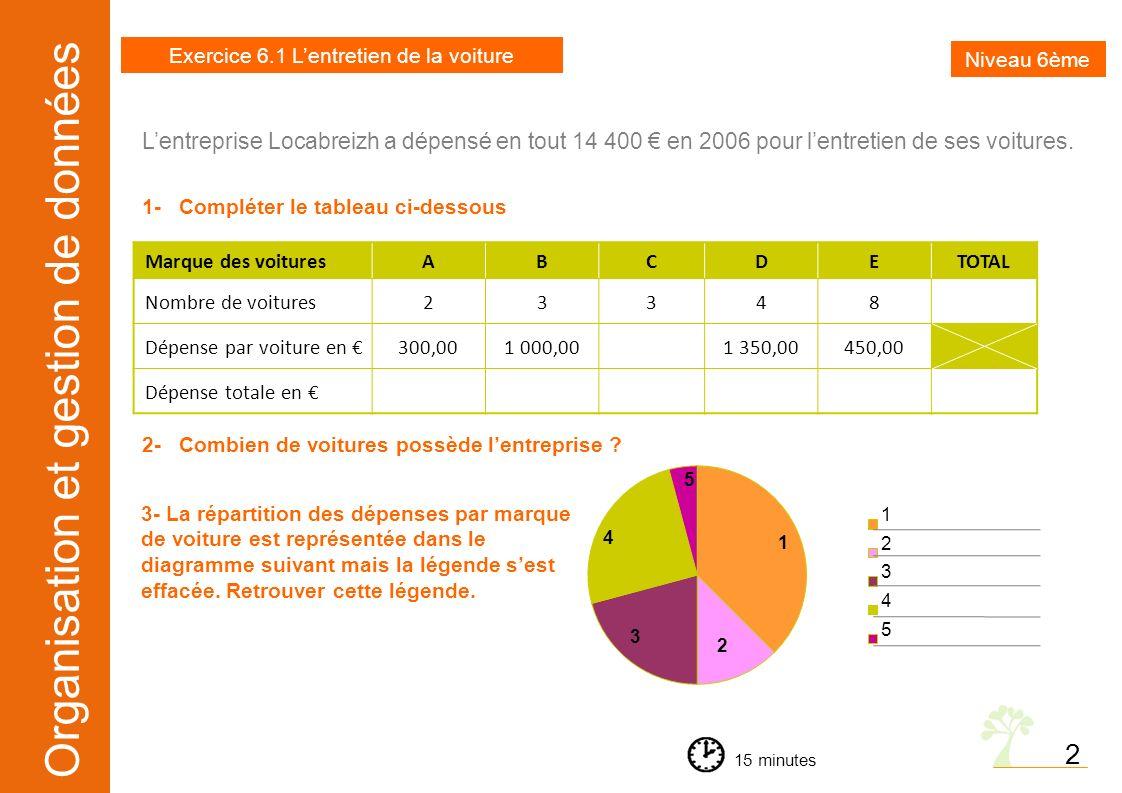 Organisation et gestion de données 2 Lentreprise Locabreizh a dépensé en tout 14 400 en 2006 pour lentretien de ses voitures. 1- Compléter le tableau