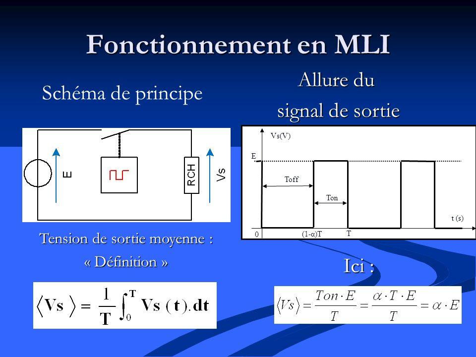 Fonctionnement en MLI Allure du signal de sortie Schéma de principe Tension de sortie moyenne : « Définition » Ici : E t (s) Vs(V) T (1-α)T Toff Ton 0
