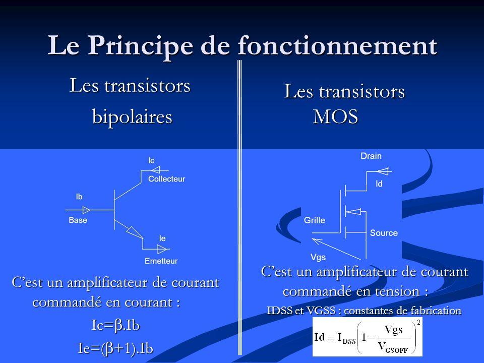 Le Principe de fonctionnement Les transistors bipolaires Les transistors MOS Cest un amplificateur de courant commandé en courant : Ic=.Ib Ie=( +1).Ib Cest un amplificateur de courant commandé en tension : IDSS et VGSS : constantes de fabrication