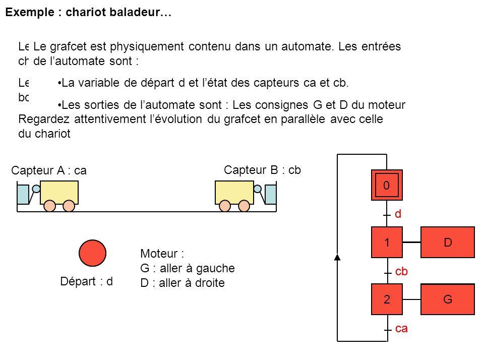 Exemple : chariot baladeur… 0 d cb ca Capteur B : cb Capteur A : ca 1 D 2 G Départ : d 0 2 G 1 D Moteur : G : aller à gauche D : aller à droite d cb c
