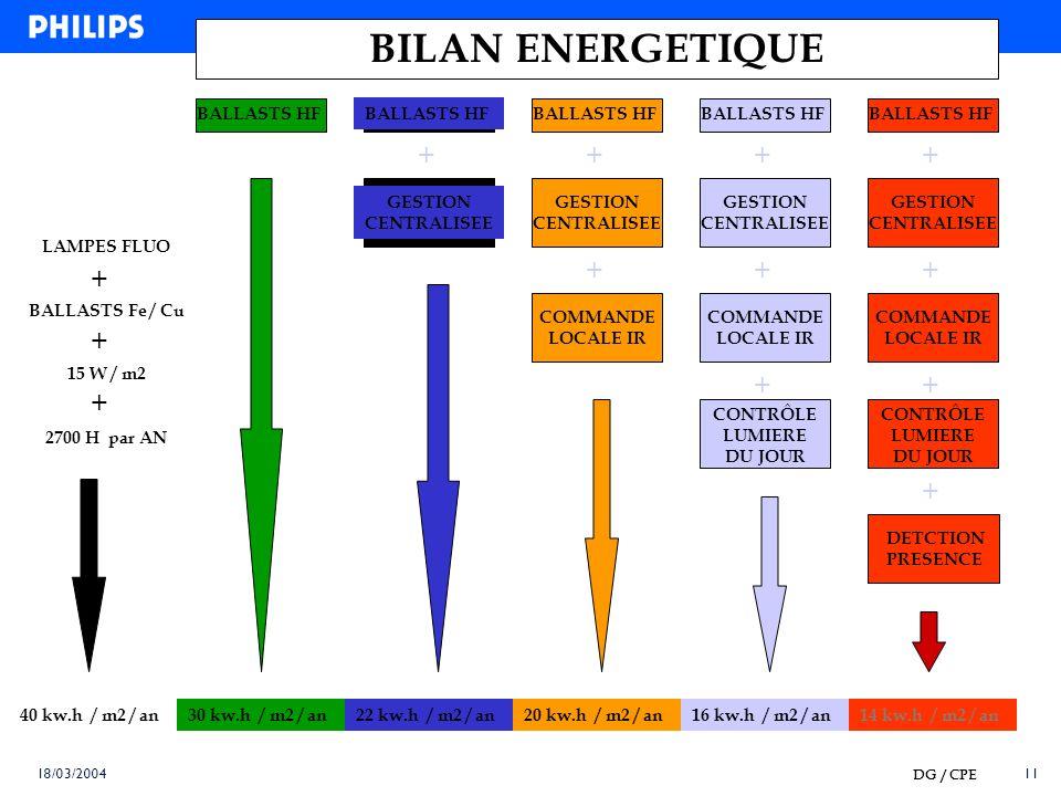 10 18/03/2004 CYCLES DE VIE COMPOSANTSDU BATIMENT CLOS ET COUVERT 50 ANS INSTALLATIONS PRIMAIRES ENERGIE, EAU, ELECTRICITE etc ECLAIRAGE 20 ANS INSTAL