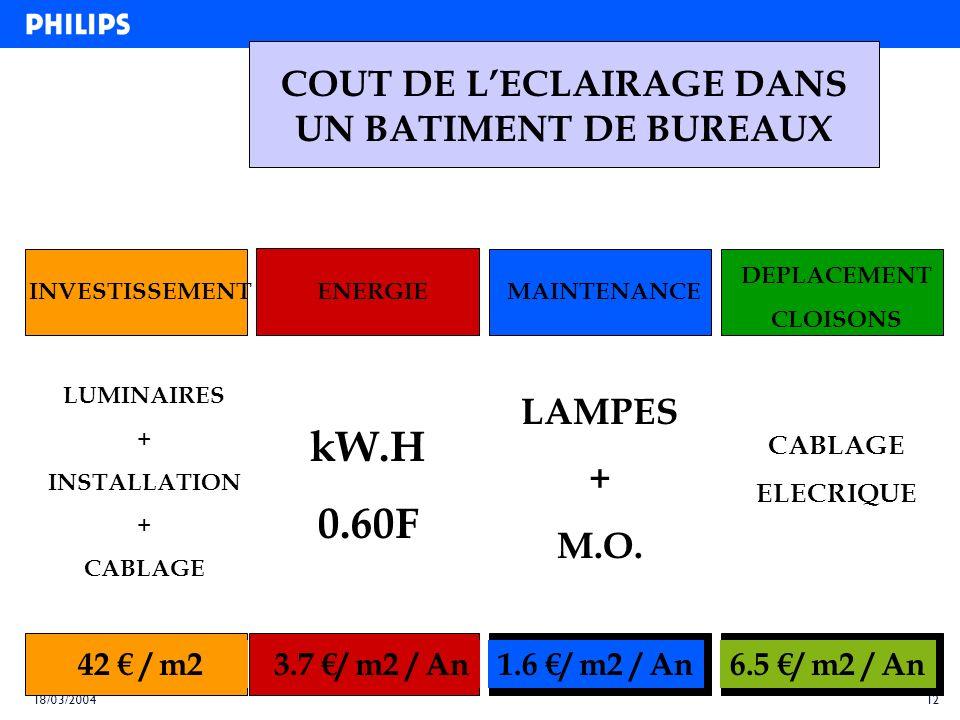 11 18/03/2004 BALLASTS HF GESTION CENTRALISEE + + + + COMMANDE LOCALE IR CONTRÔLE LUMIERE DU JOUR DETCTION PRESENCE + + + + ++ 14 kw.h / m2 / an16 kw.