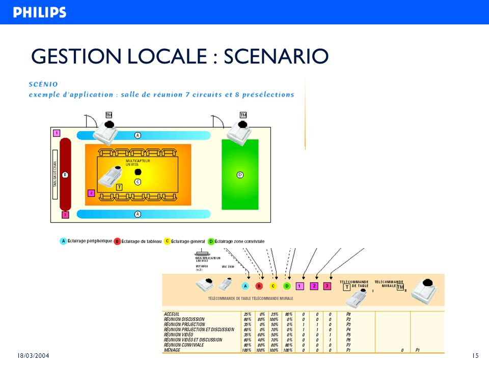 14 18/03/2004 GESTION LOCALE : OCCUSWITCH