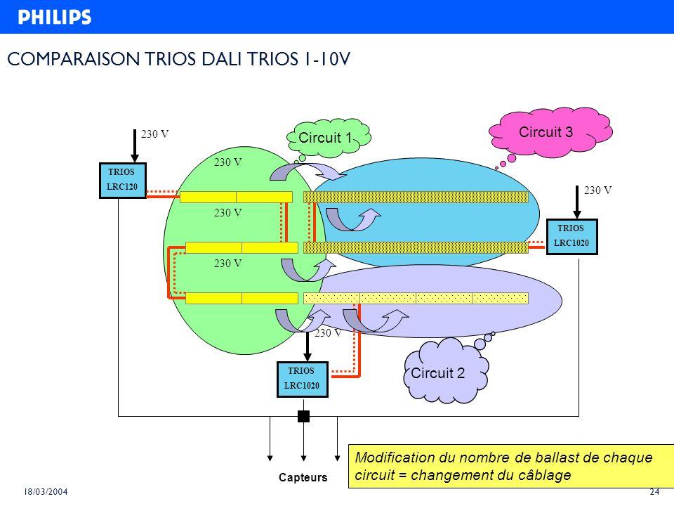 23 18/03/2004 TRIOS DALI-2 TRIOS DALI LRC1620 230 V Capteurs Circuit 1 Circuit 2 Circuit 3 Modification du nombre de ballast de chaque circuit : PAR P