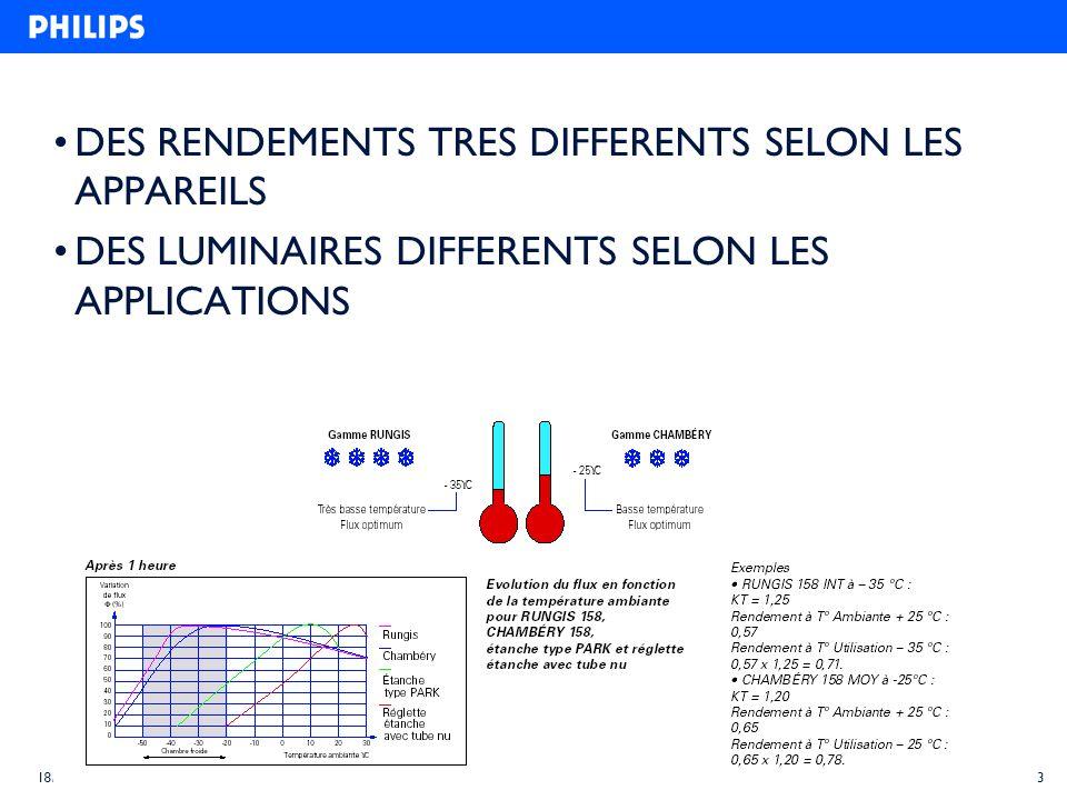 3 18/03/2004 DES RENDEMENTS TRES DIFFERENTS SELON LES APPAREILS DES LUMINAIRES DIFFERENTS SELON LES APPLICATIONS
