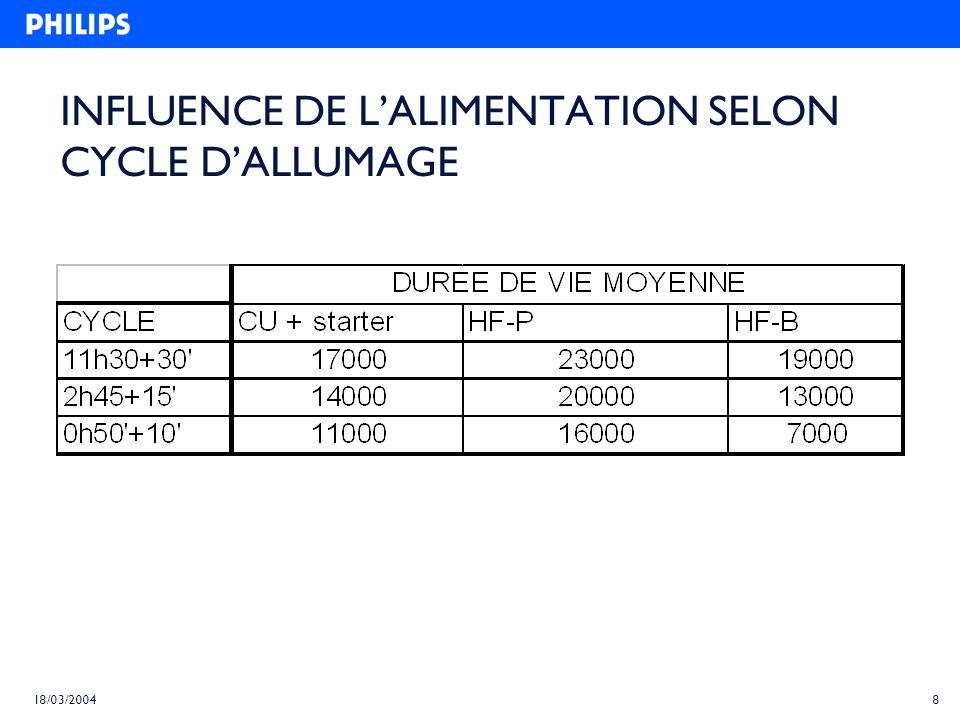 8 18/03/2004 INFLUENCE DE LALIMENTATION SELON CYCLE DALLUMAGE