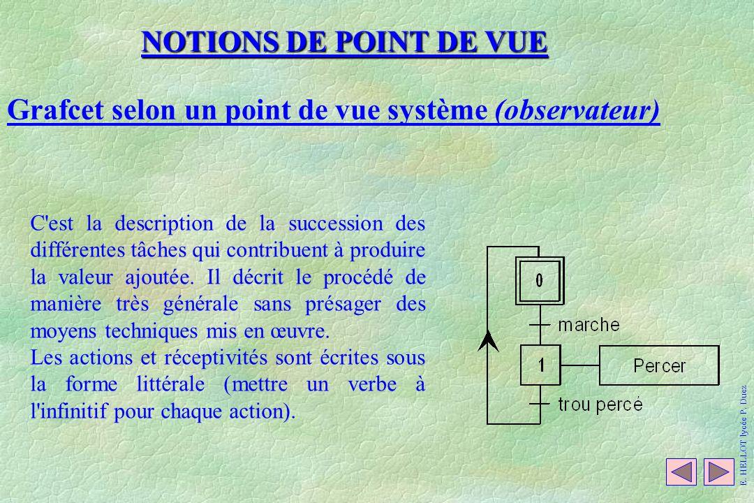 NOTIONS DE POINT DE VUE Grafcet selon un point de vue système (observateur) C'est la description de la succession des différentes tâches qui contribue