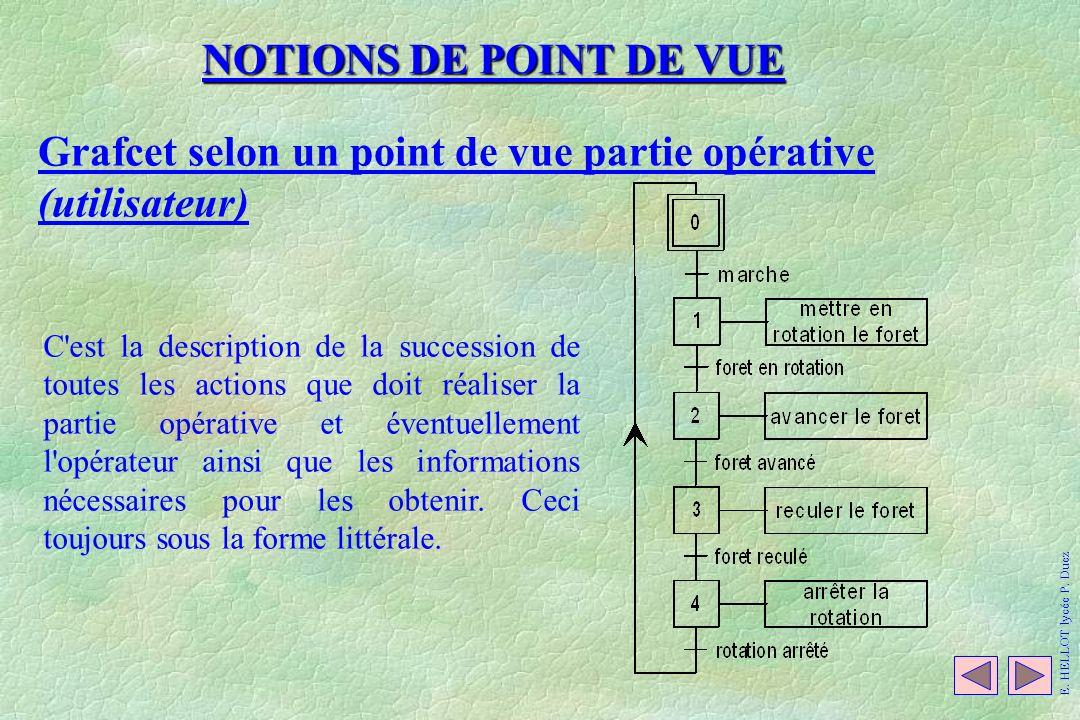 NOTIONS DE POINT DE VUE Grafcet selon un point de vue partie opérative (utilisateur) C'est la description de la succession de toutes les actions que d