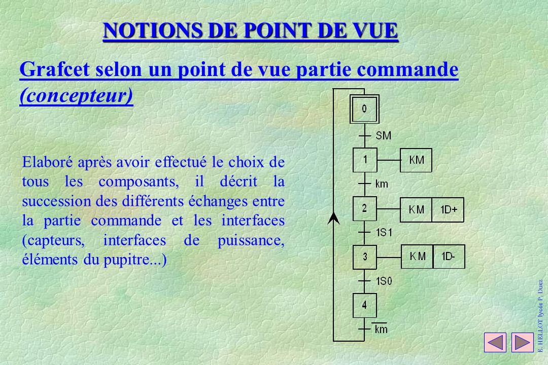 NOTIONS DE POINT DE VUE Grafcet selon un point de vue partie commande (concepteur) Elaboré après avoir effectué le choix de tous les composants, il dé