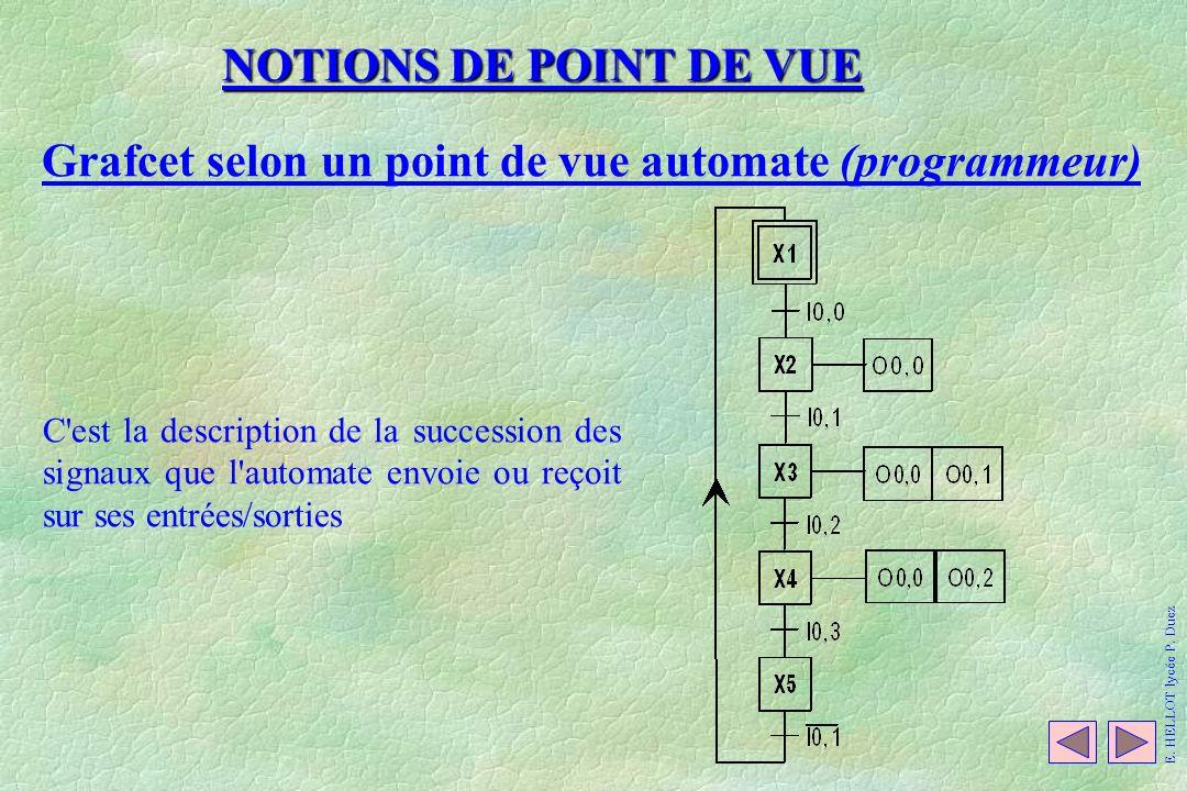 NOTIONS DE POINT DE VUE Grafcet selon un point de vue automate (programmeur) C'est la description de la succession des signaux que l'automate envoie o