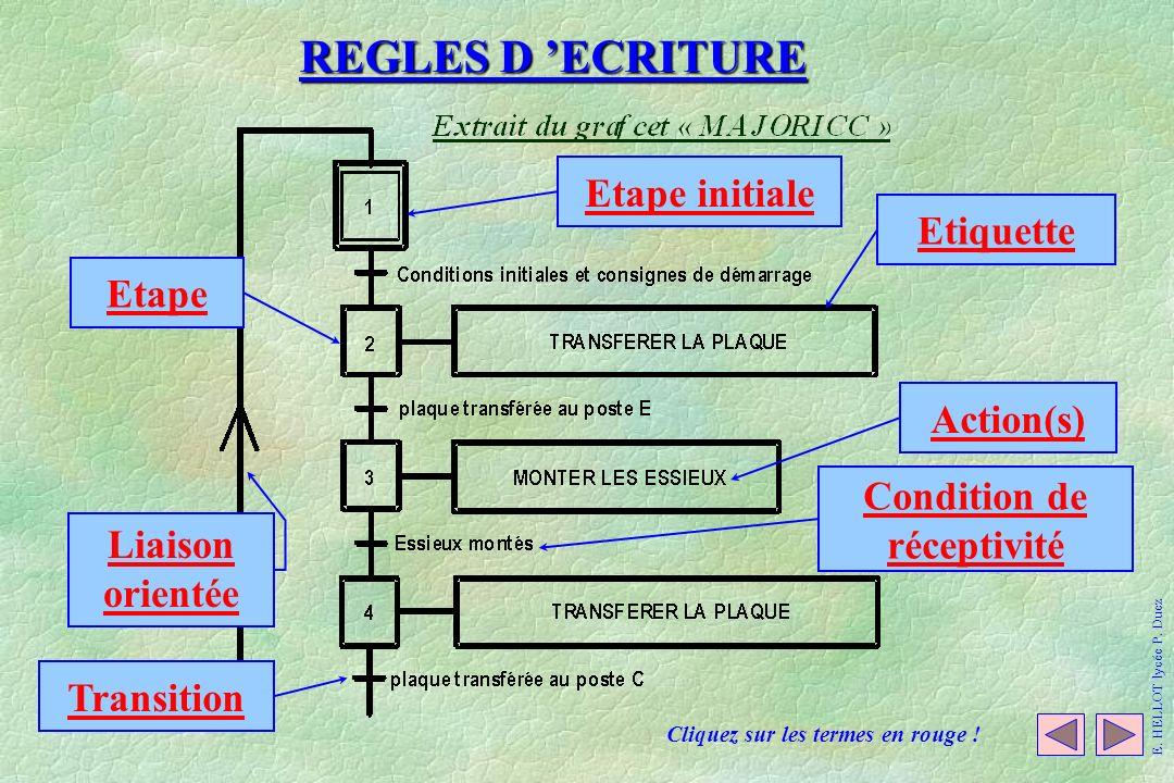REGLES D ECRITURE Cliquez sur les termes en rouge ! E. HELLOT lycée P. Duez Etape initiale Etape Action(s) Liaison orientée Transition Condition de ré