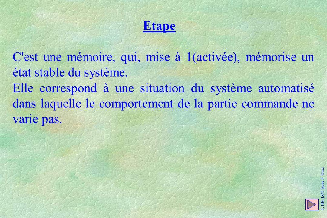 Etape C'est une mémoire, qui, mise à 1(activée), mémorise un état stable du système. Elle correspond à une situation du système automatisé dans laquel