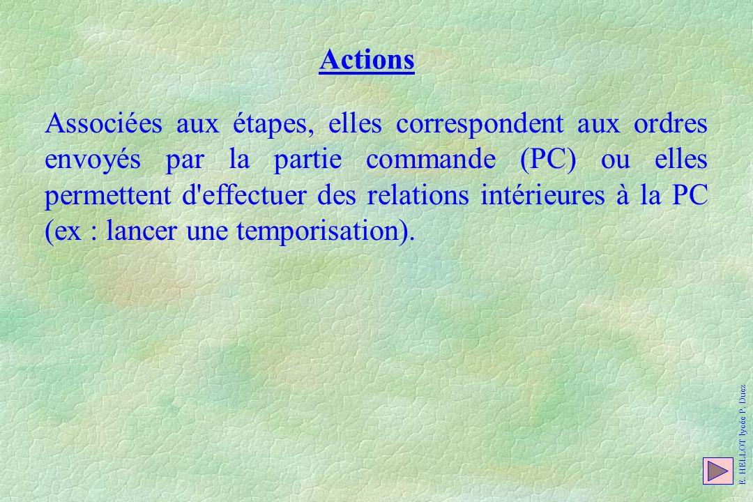 Actions Associées aux étapes, elles correspondent aux ordres envoyés par la partie commande (PC) ou elles permettent d'effectuer des relations intérie