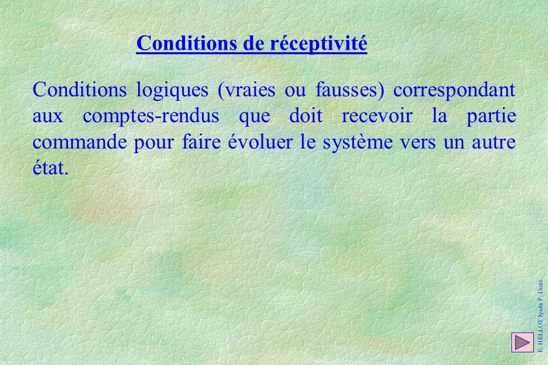 Conditions de réceptivité Conditions logiques (vraies ou fausses) correspondant aux comptes-rendus que doit recevoir la partie commande pour faire évo