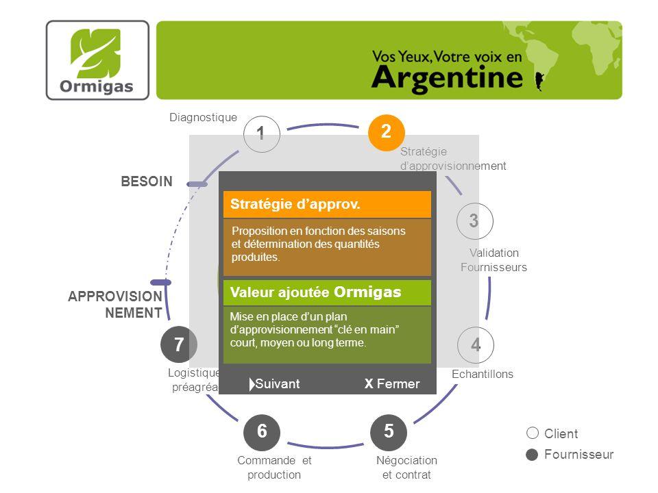 Diagnostique 1 2 3 6 4 5 Ormigas Validation Fournisseurs Echantillons Négociation et contrat Commande et production Logistique et préagréage 7 Stratégie dapprovisionnement APPROVISION NEMENT BESOIN 2 X Fermer Stratégie dapprov.