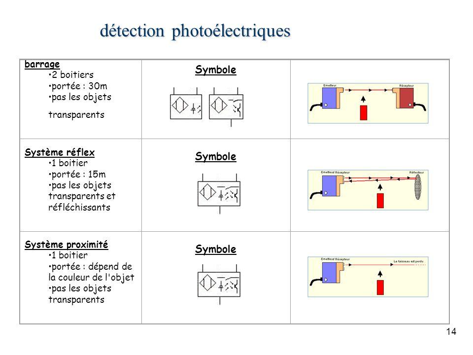14 détection photoélectriques barrage 2 boitiers portée : 30m pas les objets transparents Symbole Système réflex 1 boitier portée : 15m pas les objets