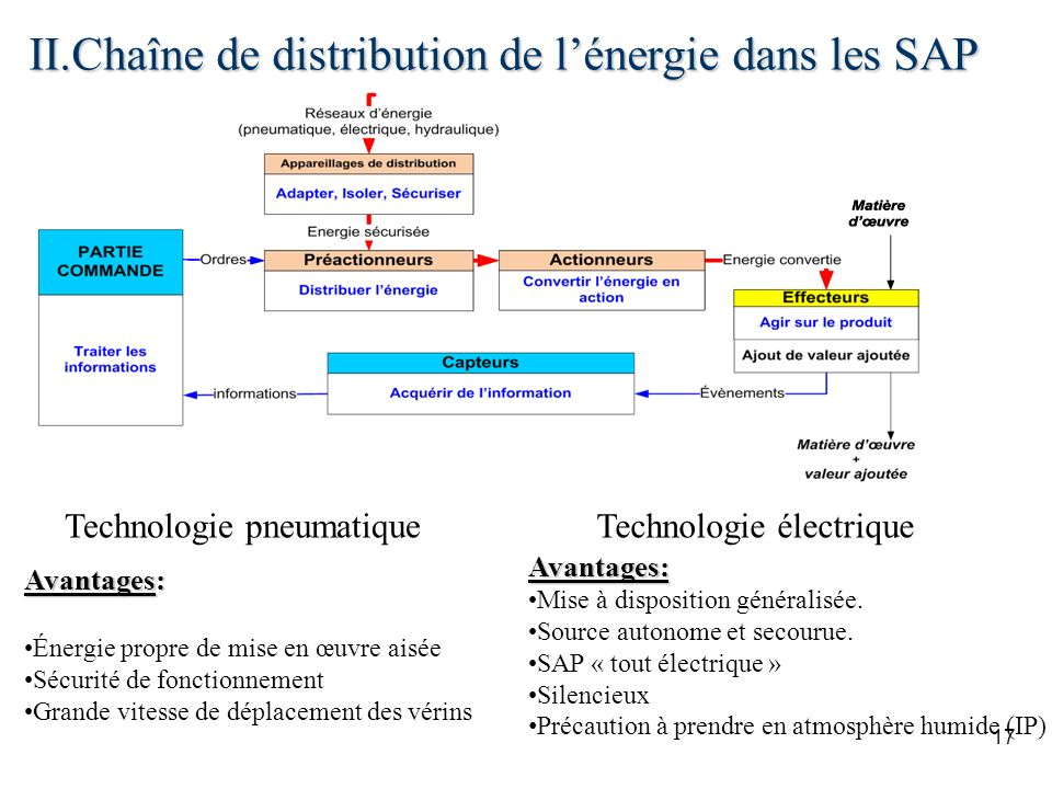 II.Chaîne de distribution de lénergie dans les SAP 17 Technologie pneumatiqueTechnologie électrique Avantages: Mise à disposition généralisée. Source