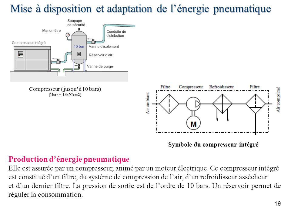 19 Mise à disposition et adaptation de lénergie pneumatique Compresseur ( jusquà 10 bars) (1bar = 1daN/cm2) Symbole du compresseur intégré Production