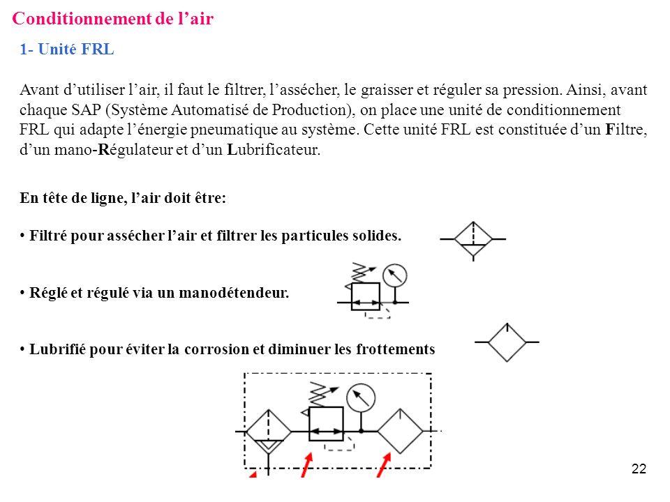 22 En tête de ligne, lair doit être: Filtré pour assécher lair et filtrer les particules solides. Réglé et régulé via un manodétendeur. Lubrifié pour