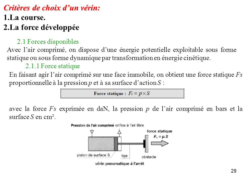 29 Critères de choix dun vérin: 1.La course. 2.La force développée 2.1 Forces disponibles Avec lair comprimé, on dispose dune énergie potentielle expl