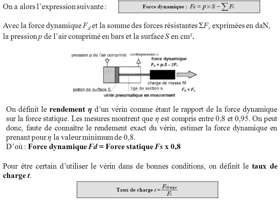 On a alors lexpression suivante : Avec la force dynamique F d et la somme des forces résistantes ΣF r exprimées en daN, la pression p de lair comprimé