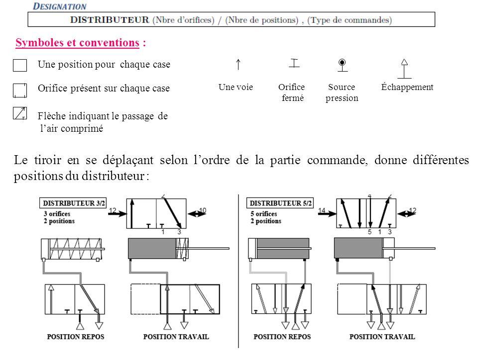 Symboles et conventions : Une position pour chaque case Orifice présent sur chaque case Flèche indiquant le passage de lair comprimé Une voieSource pr