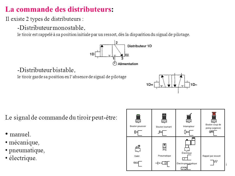 43 La commande des distributeurs: Il existe 2 types de distributeurs : -Distributeur monostable. le tiroir est rappelé à sa position initiale par un r