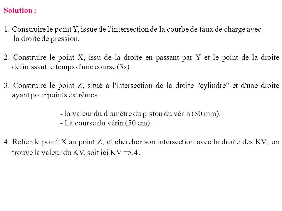 Solution : 1.Construire le point Y, issue de l'intersection de la courbe de taux de charge avec la droite de pression. 2. Construire le point X, issu