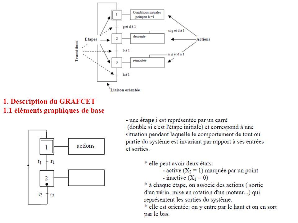 1. Description du GRAFCET 1.1 éléments graphiques de base