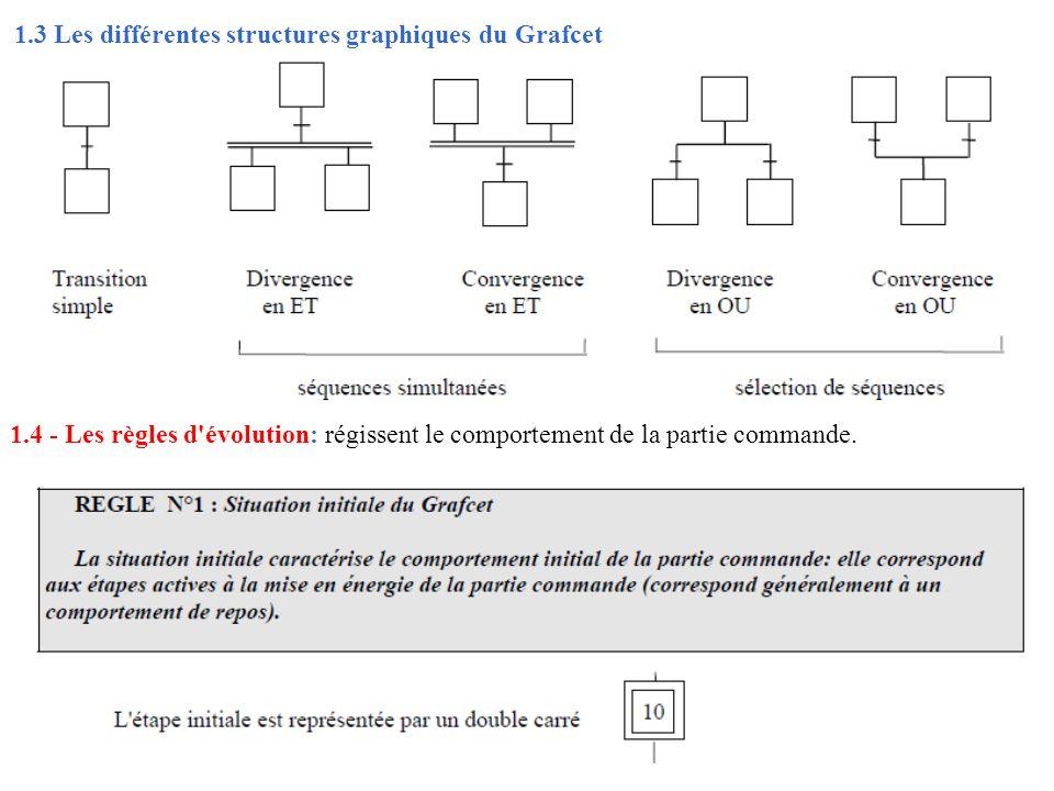 1.3 Les différentes structures graphiques du Grafcet 1.4 - Les règles d'évolution: régissent le comportement de la partie commande.