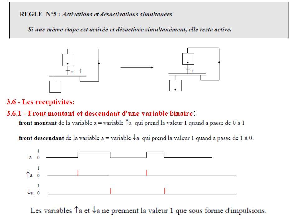 3.6 - Les réceptivités: 3.6.1 - Front montant et descendant d'une variable binaire :
