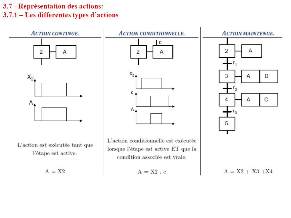 3.7 - Représentation des actions: 3.7.1 – Les différentes types dactions