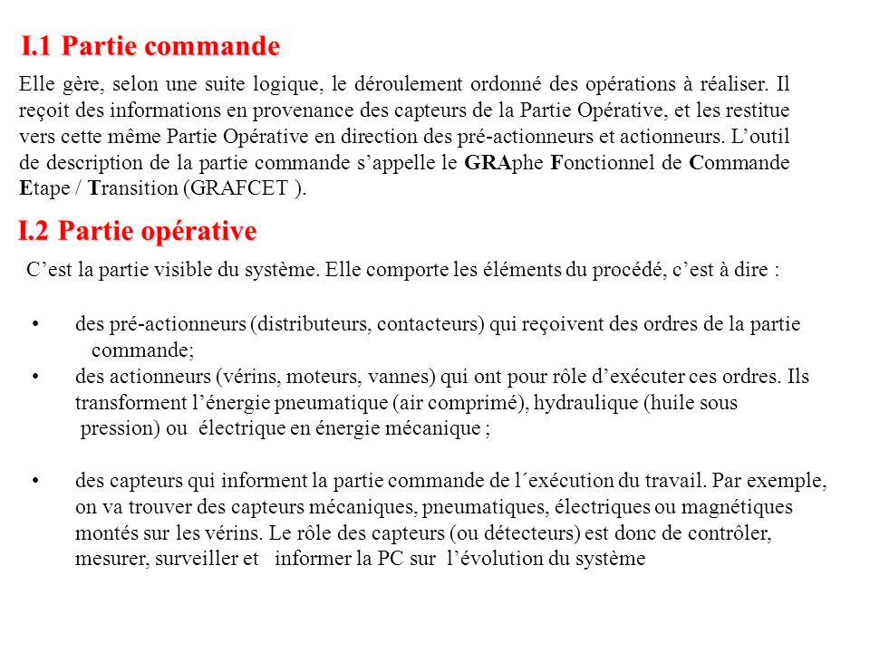 I.2 Partie opérative Elle gère, selon une suite logique, le déroulement ordonné des opérations à réaliser. Il reçoit des informations en provenance de