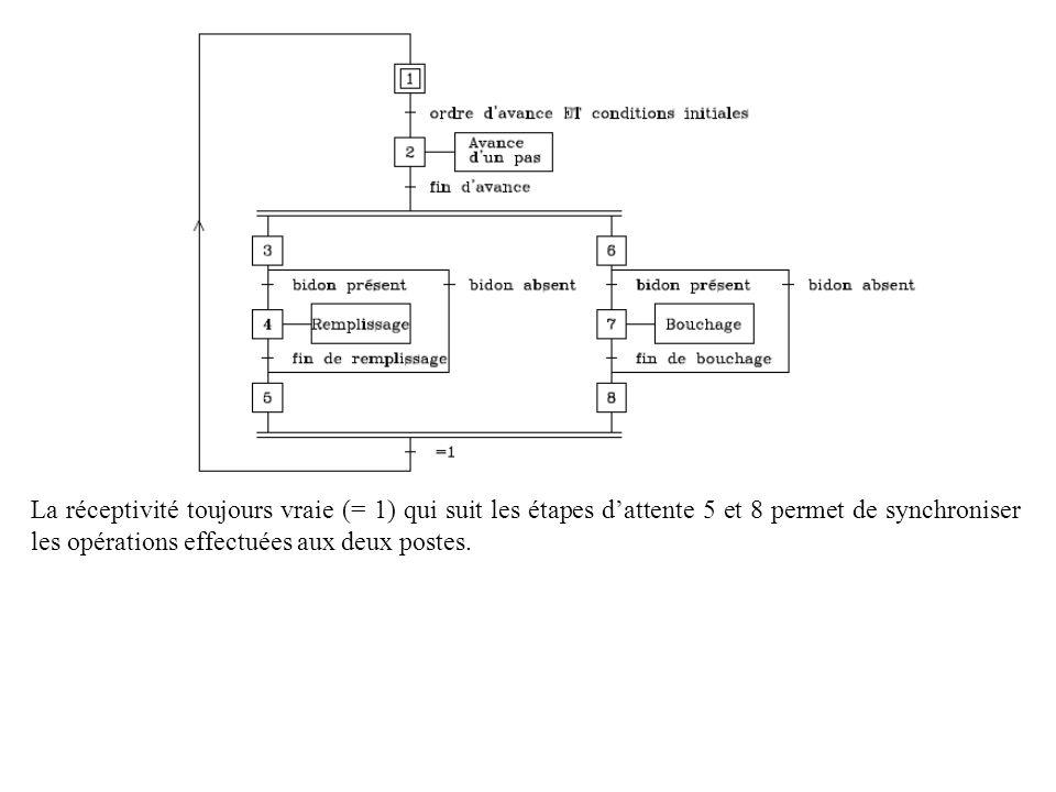 La réceptivité toujours vraie (= 1) qui suit les étapes dattente 5 et 8 permet de synchroniser les opérations effectuées aux deux postes.