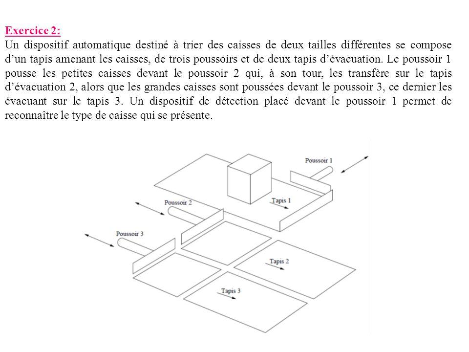 Exercice 2: Un dispositif automatique destiné à trier des caisses de deux tailles différentes se compose dun tapis amenant les caisses, de trois pouss