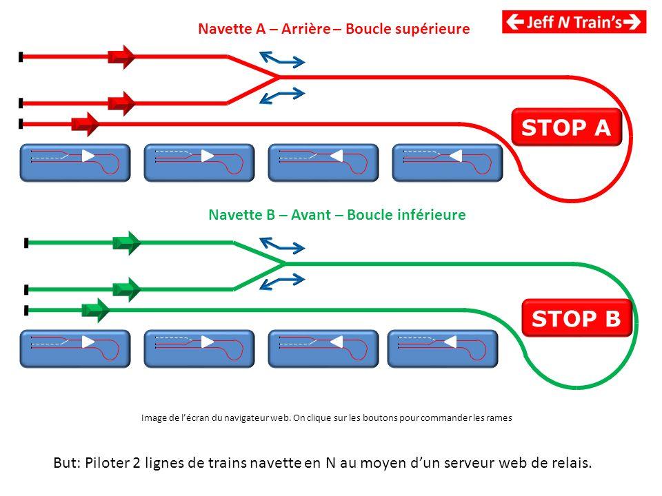 Navette A – Arrière – Boucle supérieure Navette B – Avant – Boucle inférieure STOP A STOP B But: Piloter 2 lignes de trains navette en N au moyen dun