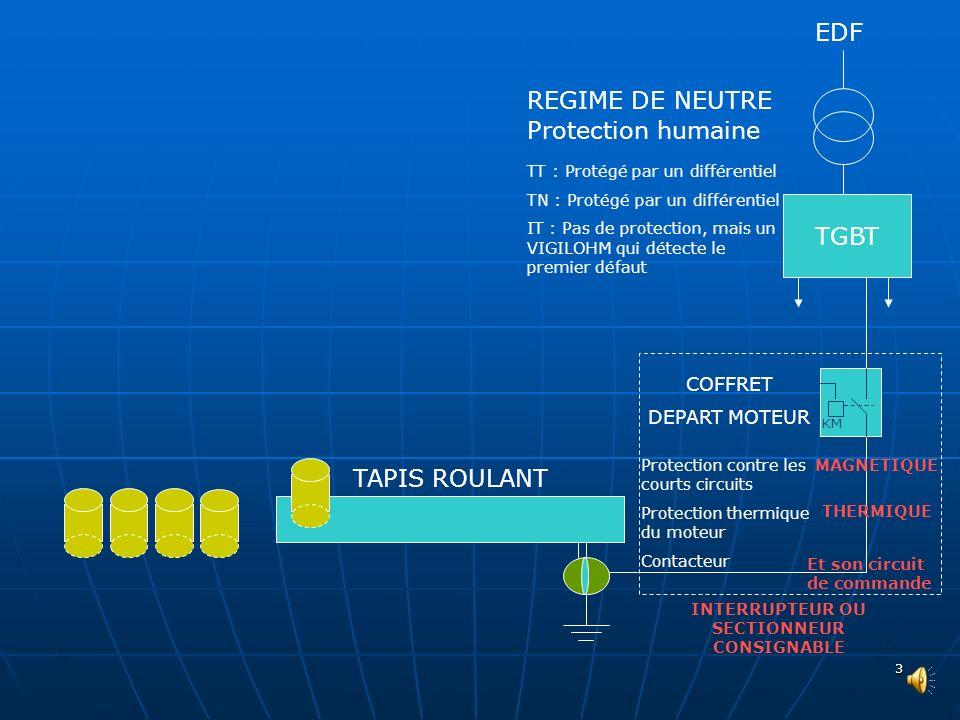 2 Protection contre les courts circuits Protection thermique du moteur Contacteur MAGNETIQUE THERMIQUE COFFRET DEPART MOTEUR Et son circuit de command