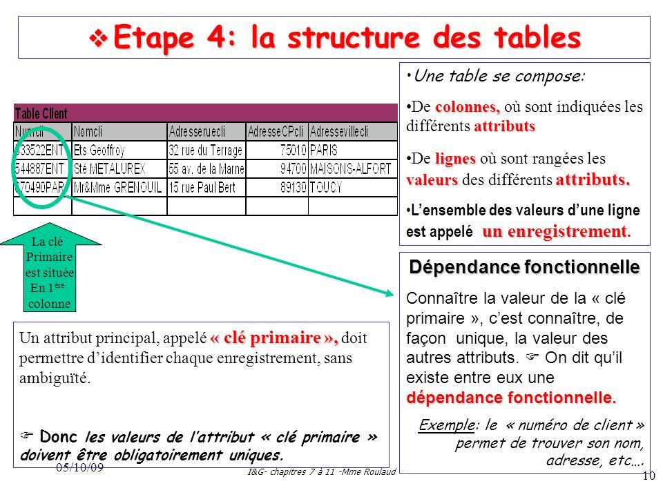 05/10/09 I&G- chapitres 7 à 11 -Mme Roulaud 10 Etape 4: la structure des tables Etape 4: la structure des tables Une table se compose: colonnes, attributsDe colonnes, où sont indiquées les différents attributs lignes valeurs attributs.De lignes où sont rangées les valeurs des différents attributs.