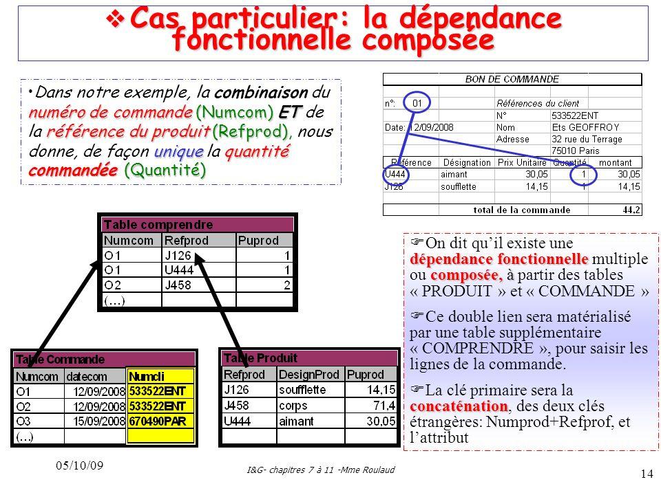 05/10/09 I&G- chapitres 7 à 11 -Mme Roulaud 14 Cas particulier: la dépendance fonctionnelle composée Cas particulier: la dépendance fonctionnelle composée numéro de commande (Numcom)ET référence du produit (Refprod) unique quantité commandée (Quantité)Dans notre exemple, la combinaison du numéro de commande (Numcom) ET de la référence du produit (Refprod), nous donne, de façon unique la quantité commandée (Quantité) dépendance fonctionnelle composée, à On dit quil existe une dépendance fonctionnelle multiple ou composée, à partir des tables « PRODUIT » et « COMMANDE » Ce double lien sera matérialisé par une table supplémentaire « COMPRENDRE », pour saisir les lignes de la commande.