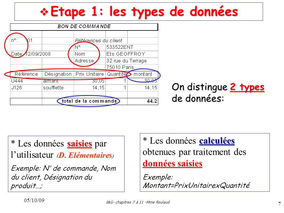 05/10/09 I&G- chapitres 7 à 11 -Mme Roulaud 8 Etape 2: la liste des données Etape 2: la liste des données Dans la liste des données (ou dictionnaire des données), on ne retient que les données saisies Dans la liste des données (ou dictionnaire des données), on ne retient que les données saisies nom différent polysèmes On a attribué un nom différent à chacune des données, pour éviter les polysèmes (un même nom identifie plusieurs données) Il ne peut y avoir de « synonymes » Ex: « designproduit » & « libelleproduit» pour le nom des produits On détaille suffisamment les données pour faciliter linterrogation de la base… compréhensible Le nom choisi doit être compréhensible, et être rédigé selon certaines règles NumcomRefprod DatecomDesignprod NumcliPUprod NomcliQuantité AdresseruecliCPclivillecli