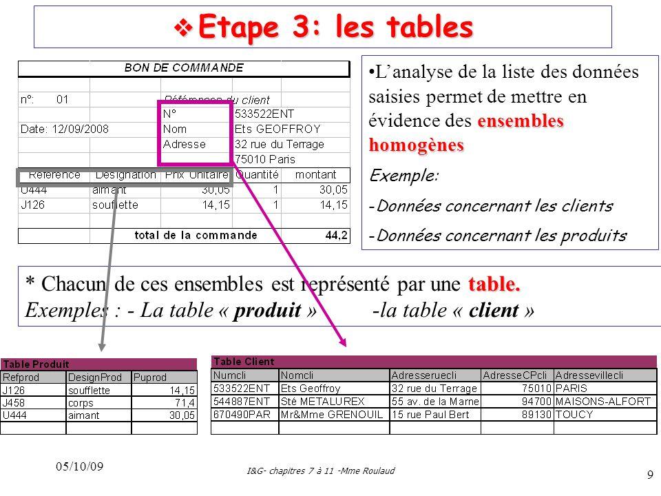 05/10/09 I&G- chapitres 7 à 11 -Mme Roulaud 9 Etape 3: les tables Etape 3: les tables ensembles homogènesLanalyse de la liste des données saisies permet de mettre en évidence des ensembles homogènes Exemple: -Données concernant les clients -Données concernant les produits table.