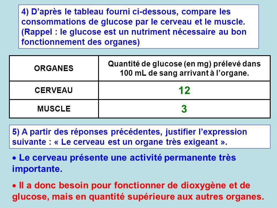 4) Daprès le tableau fourni ci-dessous, compare les consommations de glucose par le cerveau et le muscle. (Rappel : le glucose est un nutriment nécess