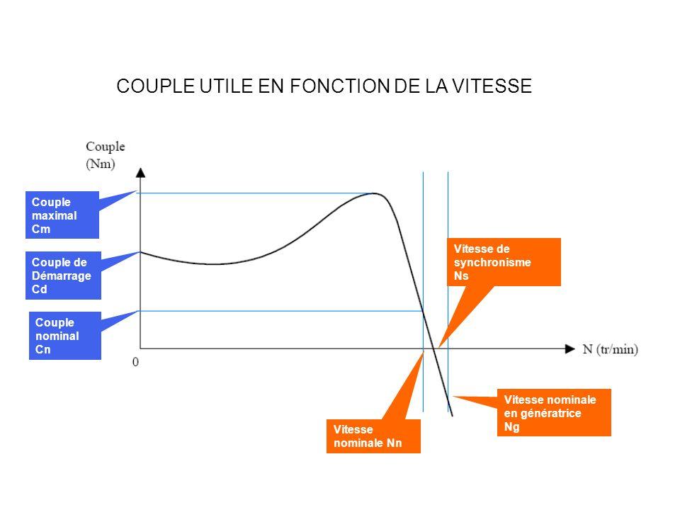 COUPLE UTILE EN FONCTION DE LA VITESSE Couple de Démarrage Cd Couple maximal Cm Couple nominal Cn Vitesse nominale Nn Vitesse de synchronisme Ns Vites