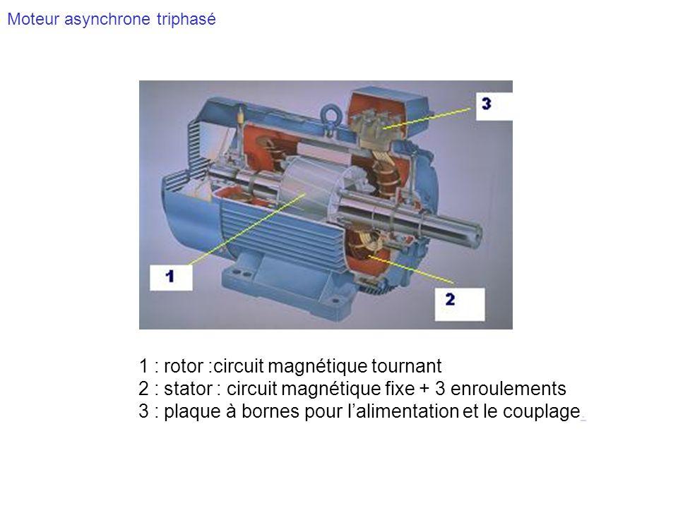 Moteur asynchrone triphasé 1 : rotor :circuit magnétique tournant 2 : stator : circuit magnétique fixe + 3 enroulements 3 : plaque à bornes pour lalim