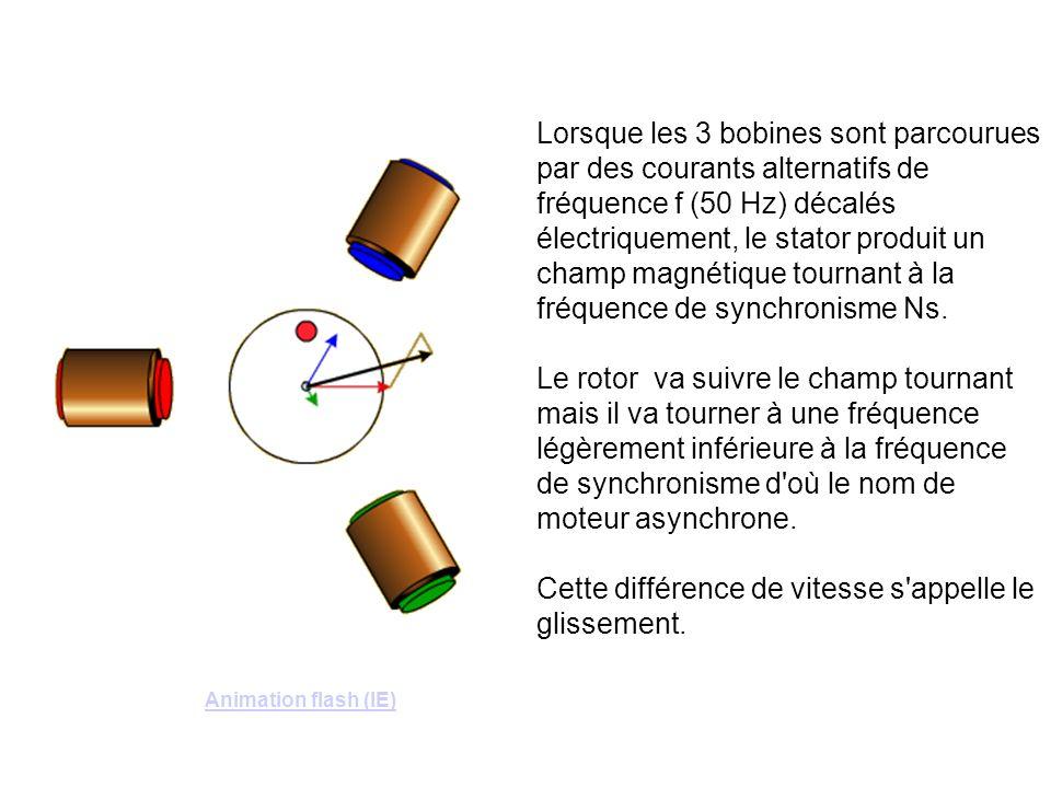 Lorsque les 3 bobines sont parcourues par des courants alternatifs de fréquence f (50 Hz) décalés électriquement, le stator produit un champ magnétiqu